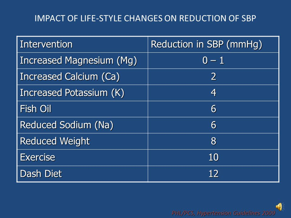IMPACT OF LIFE-STYLE CHANGES ON REDUCTION OF SBP