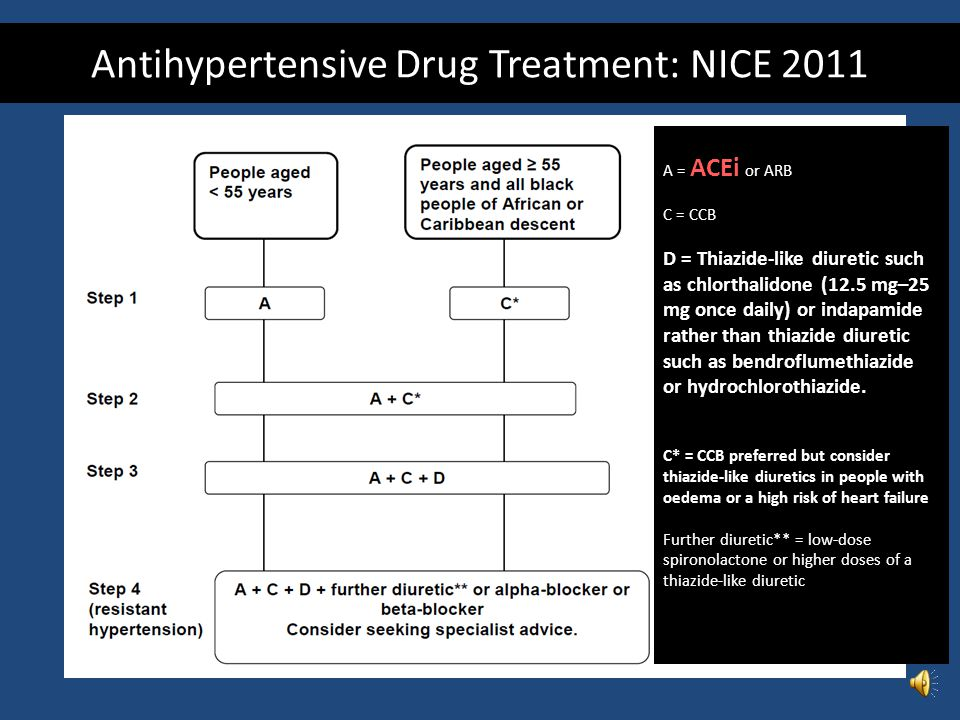 Antihypertensive Drug Treatment: NICE 2011