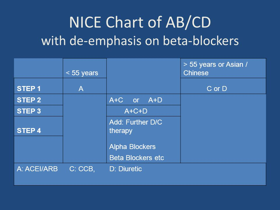 NICE Chart of AB/CD with de-emphasis on beta-blockers