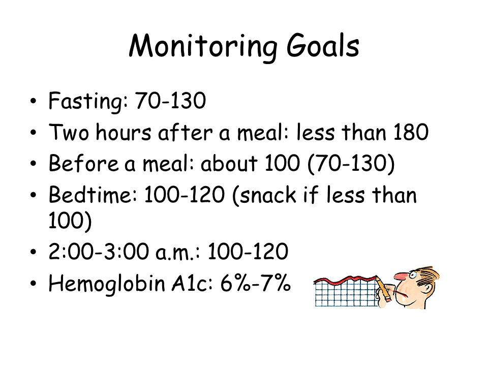 Monitoring Goals Fasting: 70-130 Two hours after a meal: less than 180