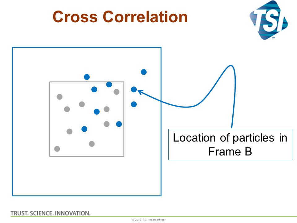 Location of particles in Frame B