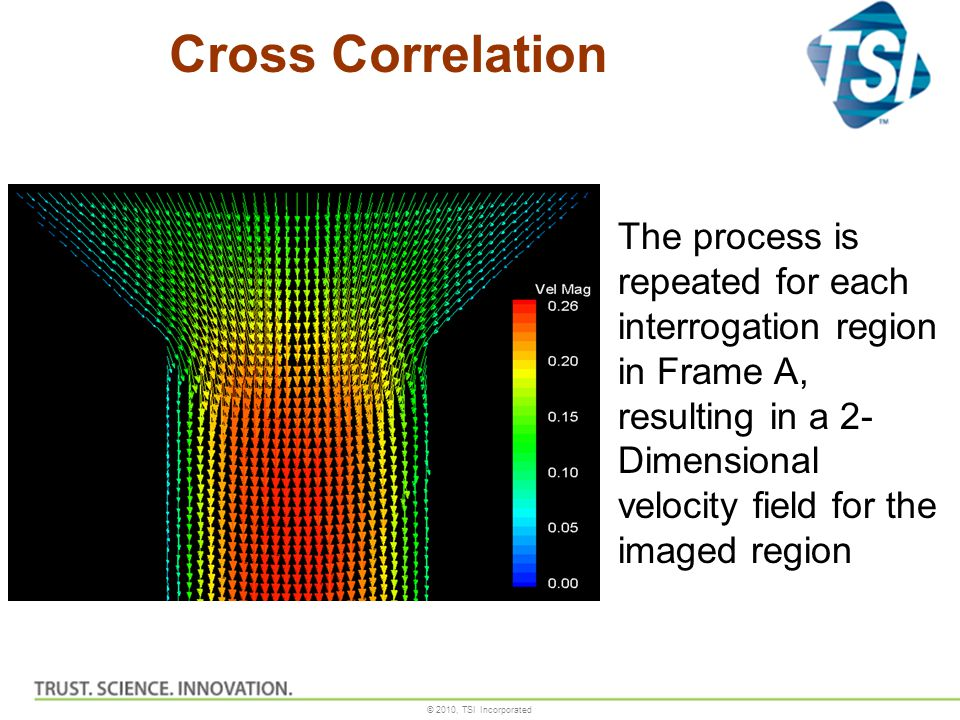 Cross Correlation The process is repeated for each interrogation region in Frame A, resulting in a 2-Dimensional velocity field for the imaged region.