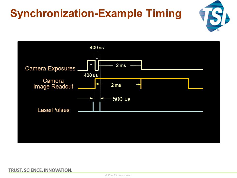 Synchronization-Example Timing