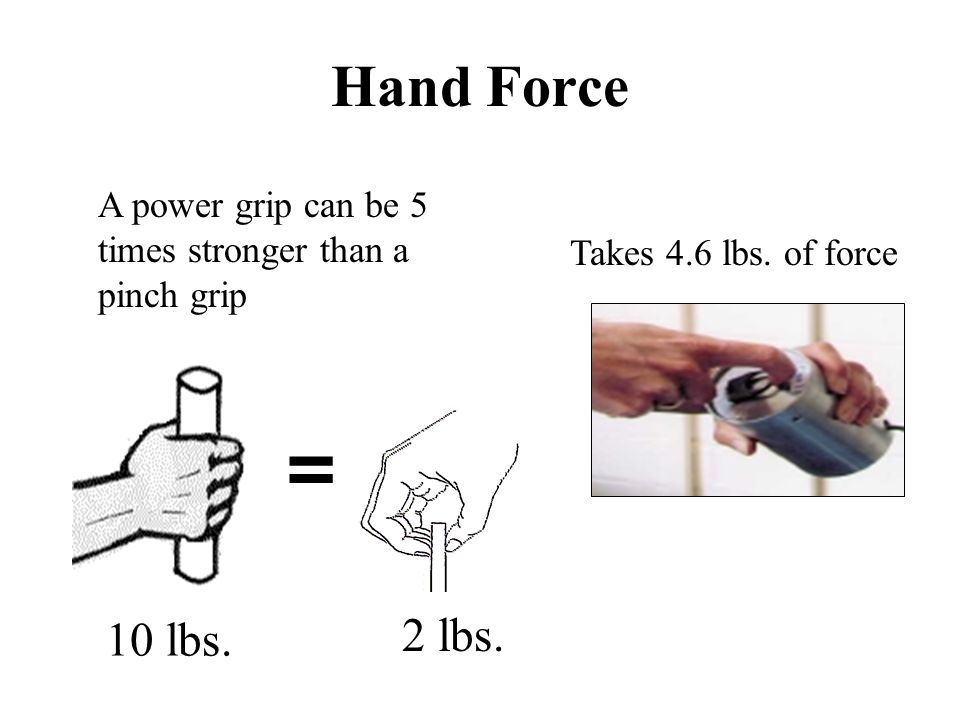 Hand Force A power grip can be 5 times stronger than a pinch grip. Takes 4.6 lbs. of force. = 10 lbs.