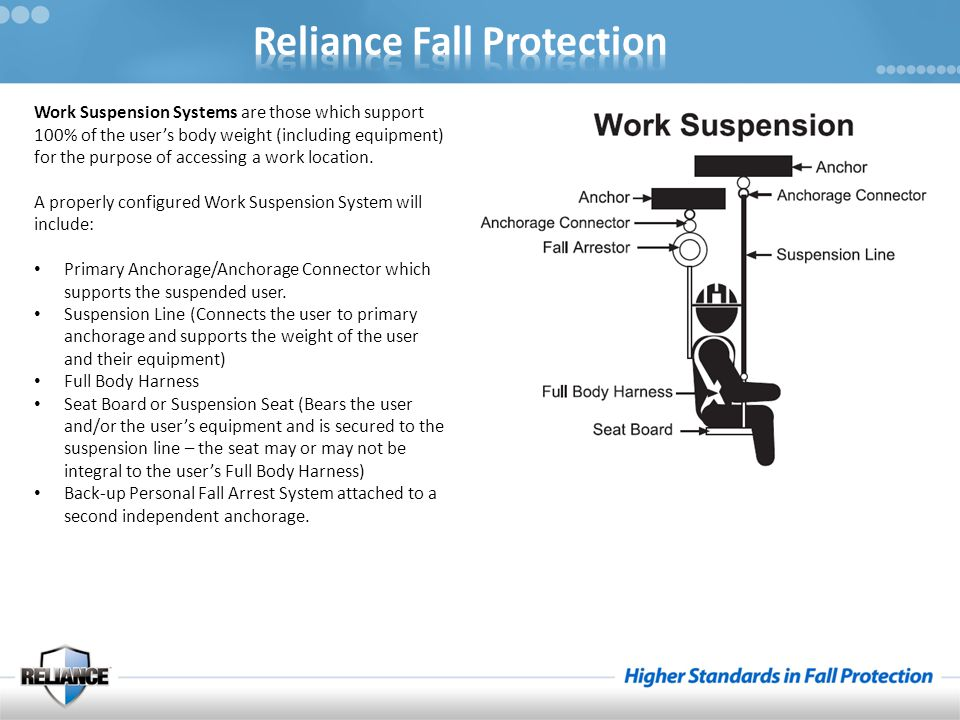 Work Suspension Systems are those which support 100% of the user's body weight (including equipment) for the purpose of accessing a work location.