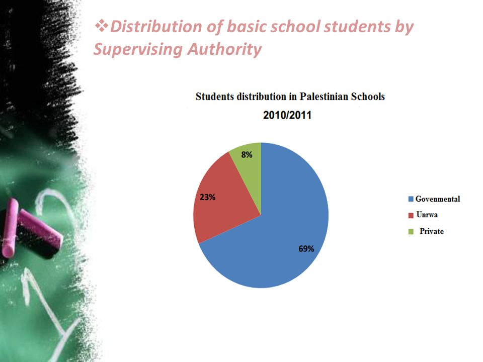 Distribution of basic school students by Supervising Authority