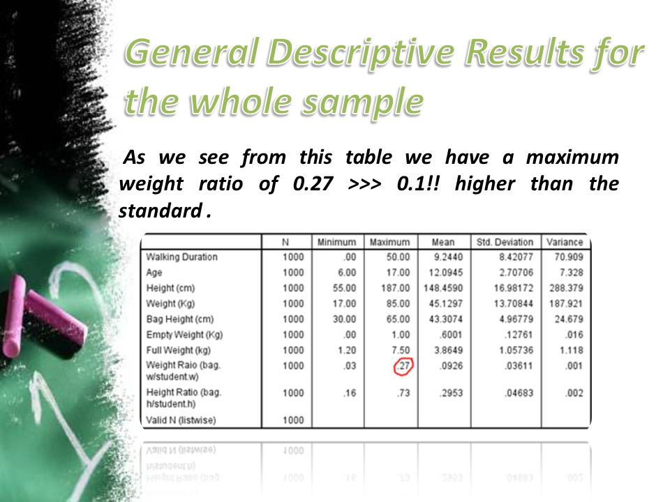 General Descriptive Results for the whole sample