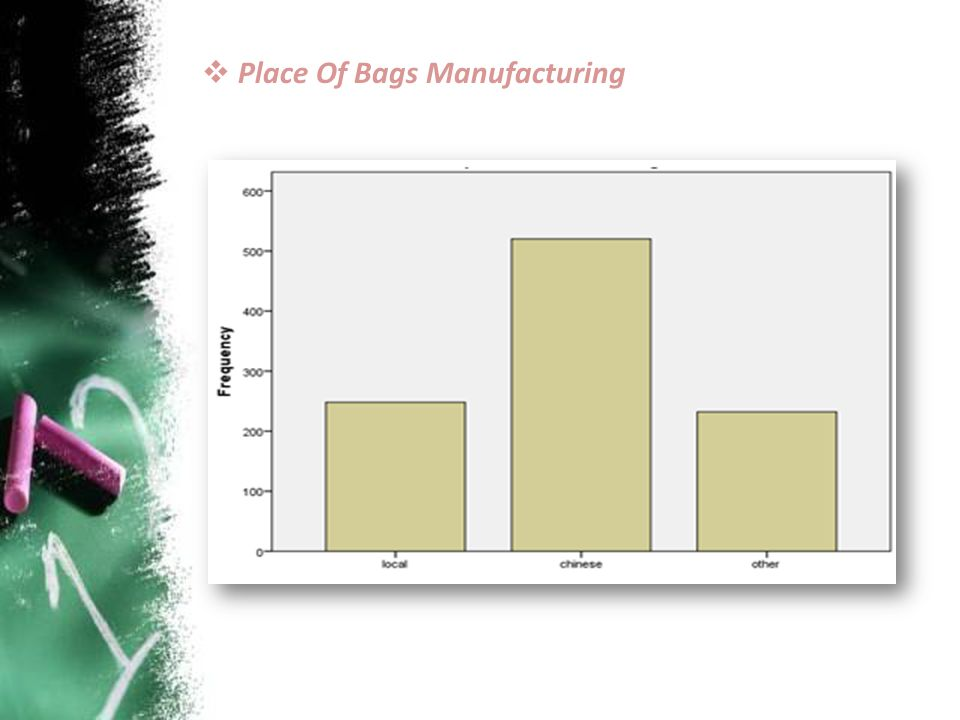 Place Of Bags Manufacturing