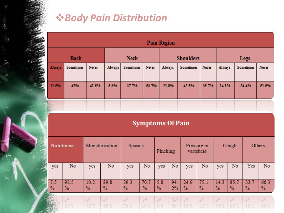 Body Pain Distribution