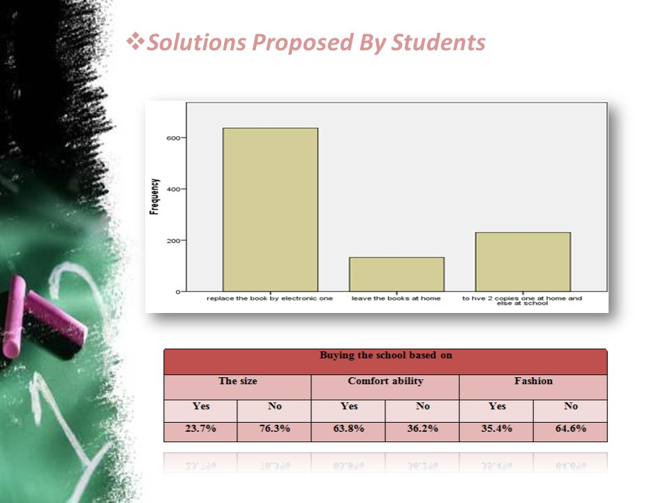 Solutions Proposed By Students