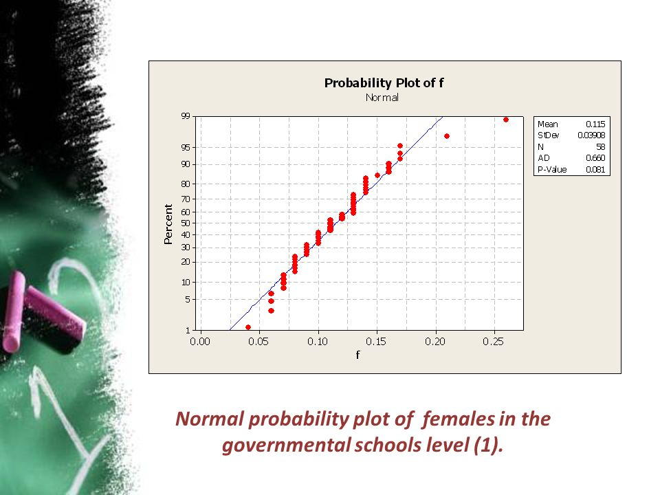 Normal probability plot of females in the governmental schools level (1).