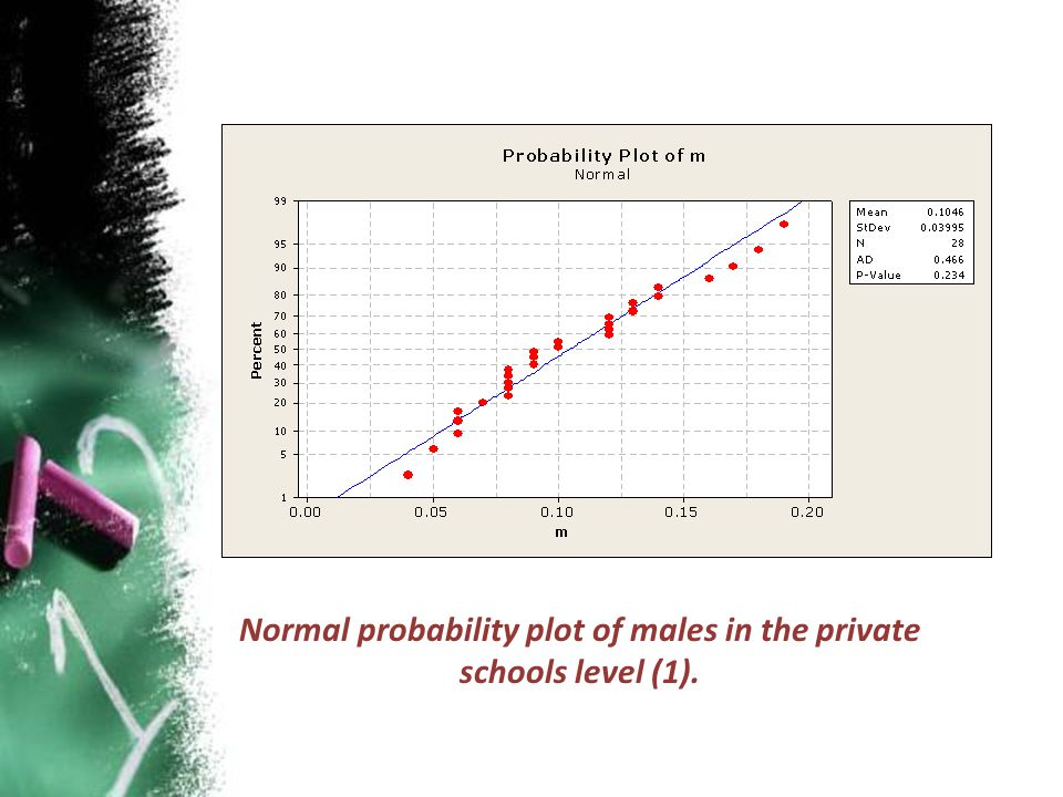 Normal probability plot of males in the private schools level (1).