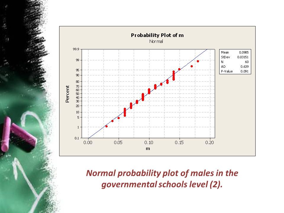 Normal probability plot of males in the governmental schools level (2).