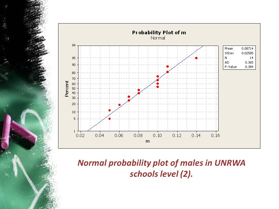 Normal probability plot of males in UNRWA schools level (2).