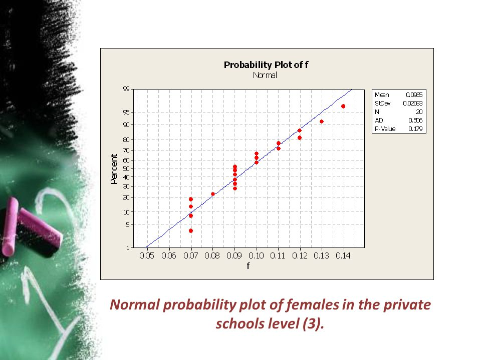 Normal probability plot of females in the private schools level (3).