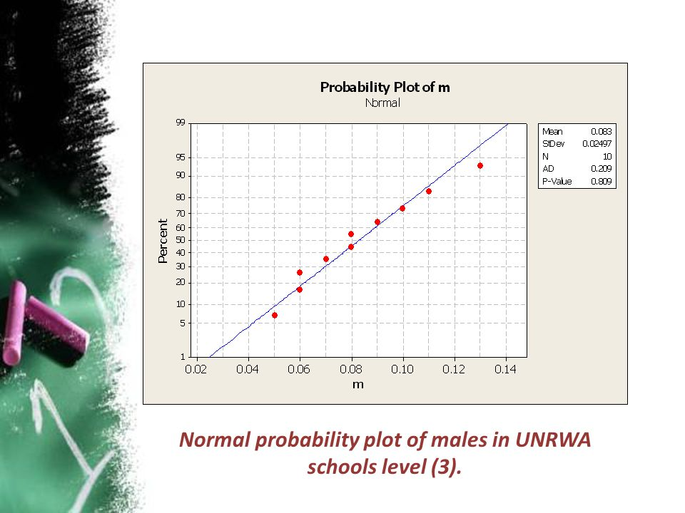 Normal probability plot of males in UNRWA schools level (3).
