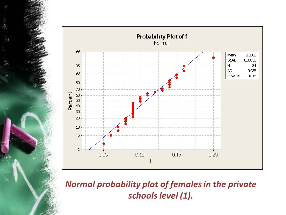 Normal probability plot of females in the private schools level (1).