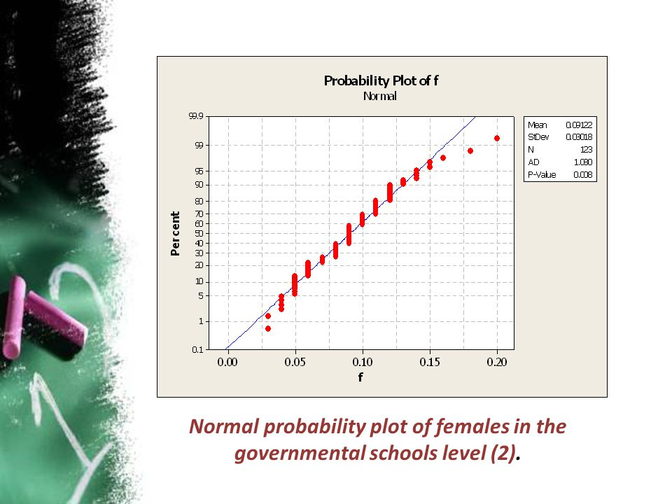 Normal probability plot of females in the governmental schools level (2).