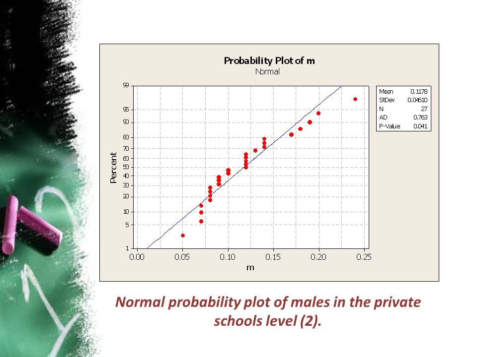 Normal probability plot of males in the private schools level (2).