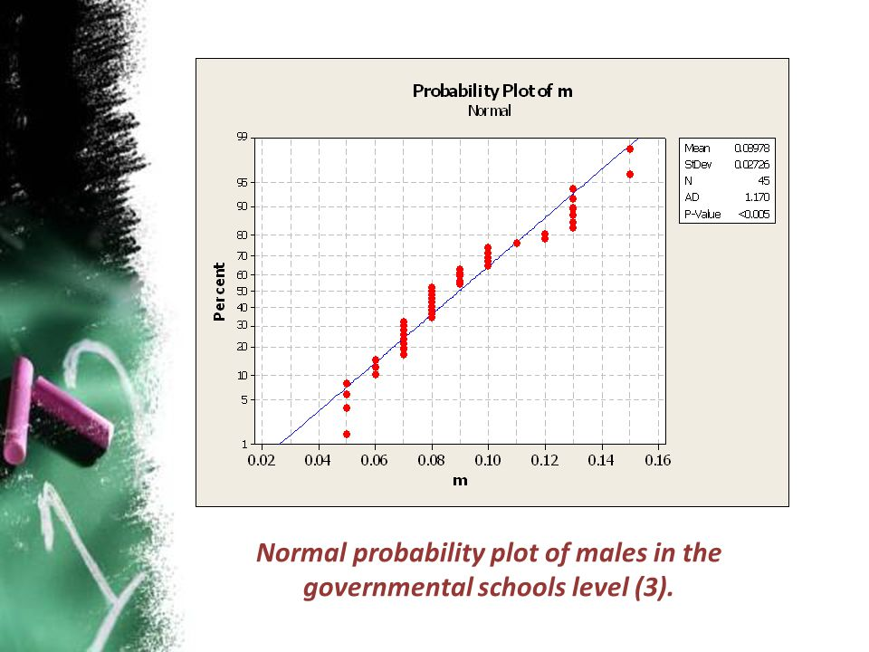 Normal probability plot of males in the governmental schools level (3).