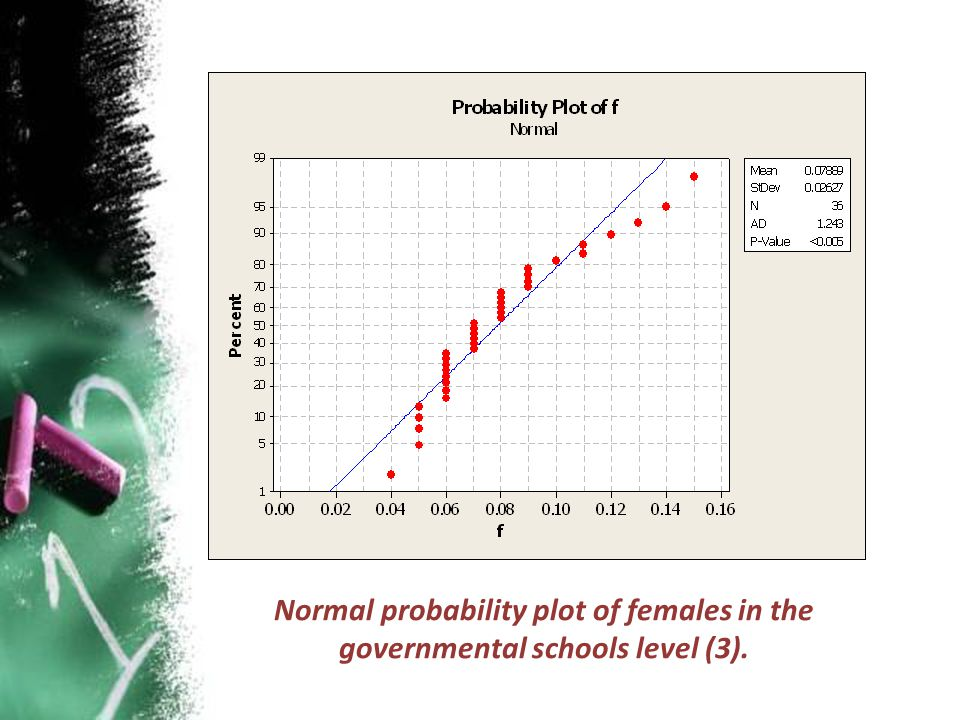 Normal probability plot of females in the governmental schools level (3).