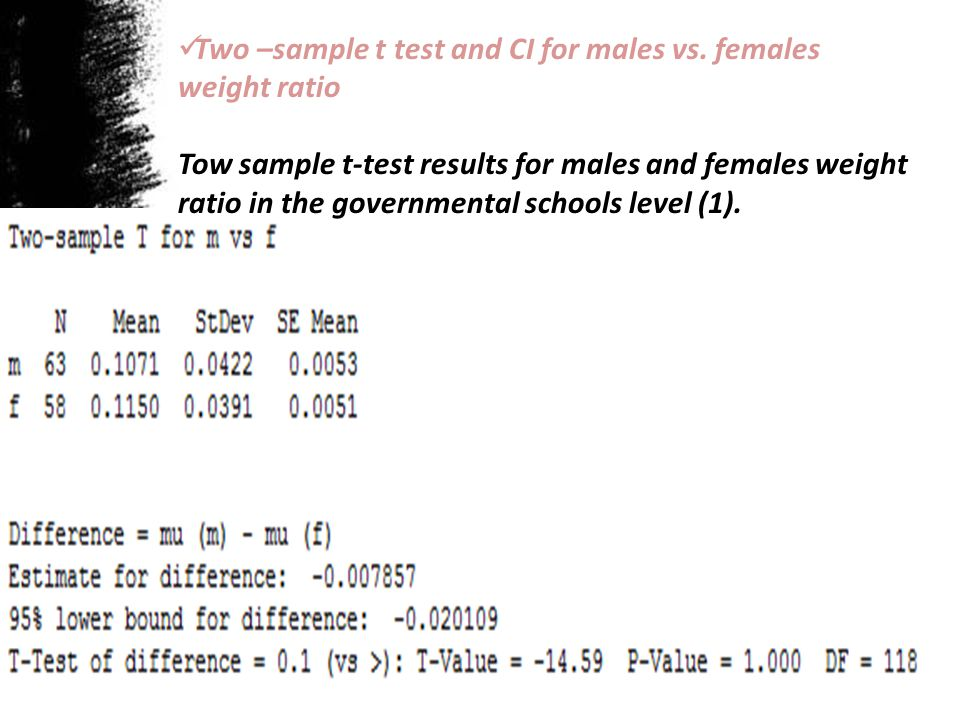 Two –sample t test and CI for males vs. females weight ratio