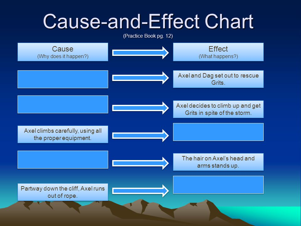 Cause-and-Effect Chart (Practice Book pg. 12)