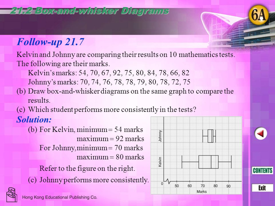 Follow-up 21.7 21.2 Box-and-whisker Diagrams Solution: