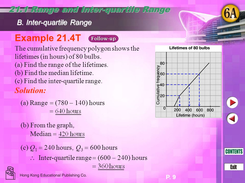 Example 21.4T 21.1 Range and Inter-quartile Range Solution: