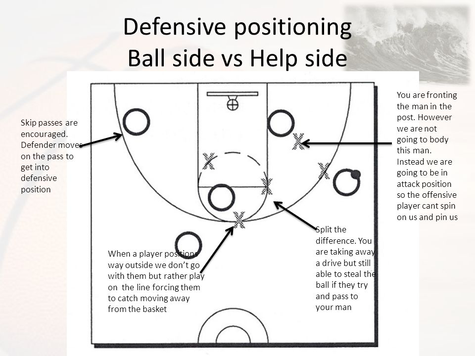 Defensive positioning Ball side vs Help side