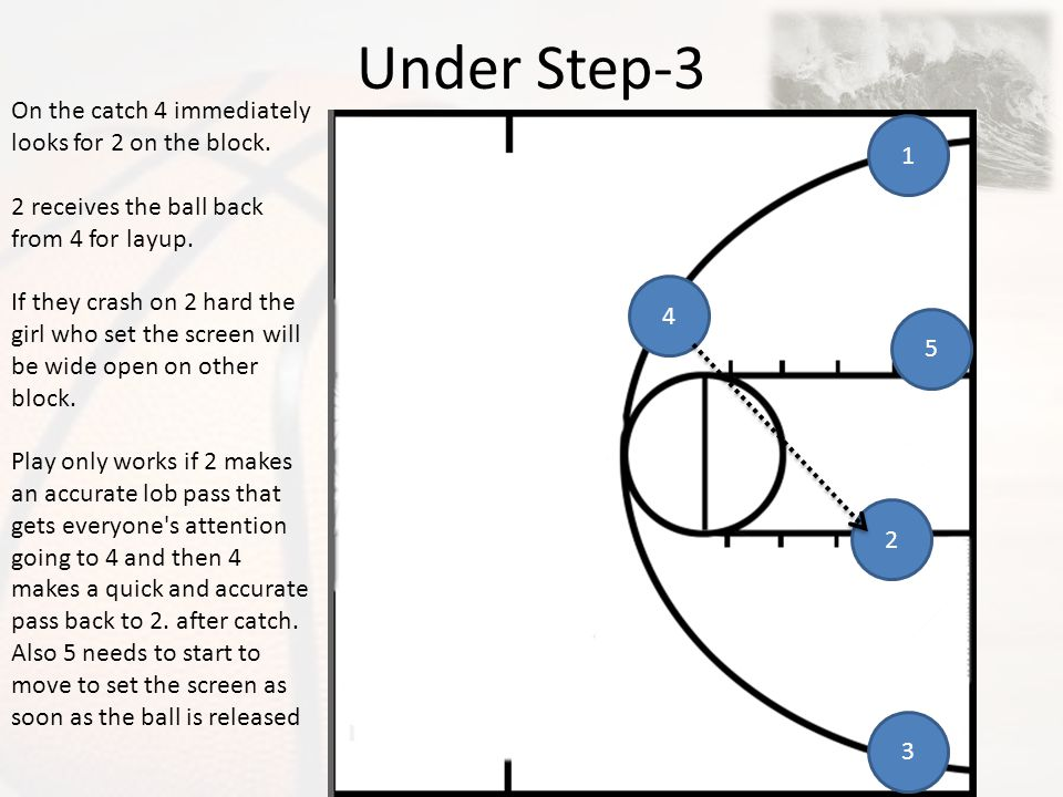 Under Step-3 On the catch 4 immediately looks for 2 on the block. 1