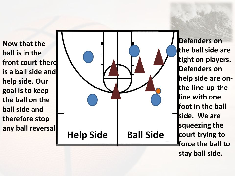 Help Side Ball Side Defenders on the ball side are tight on players.