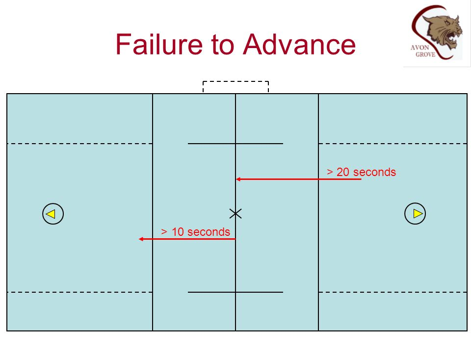 Failure to Advance > 20 seconds > 10 seconds