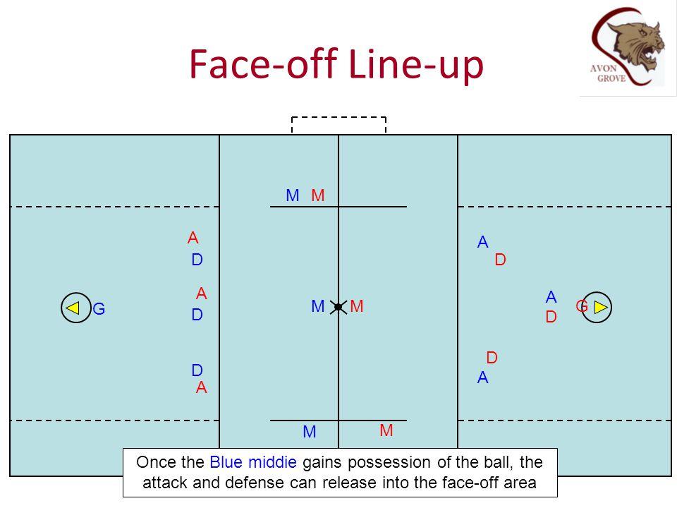 Face-off Line-up M M A A D D A A G M M G D D D D A A M M