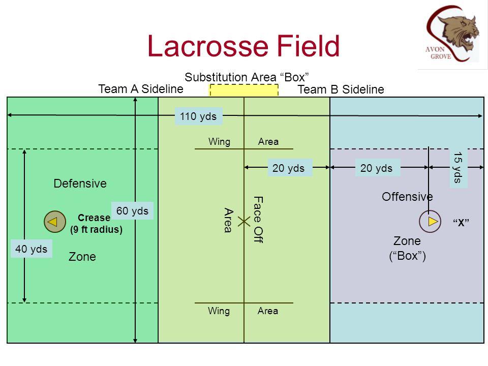 Lacrosse Field Substitution Area Box Team A Sideline Team B Sideline