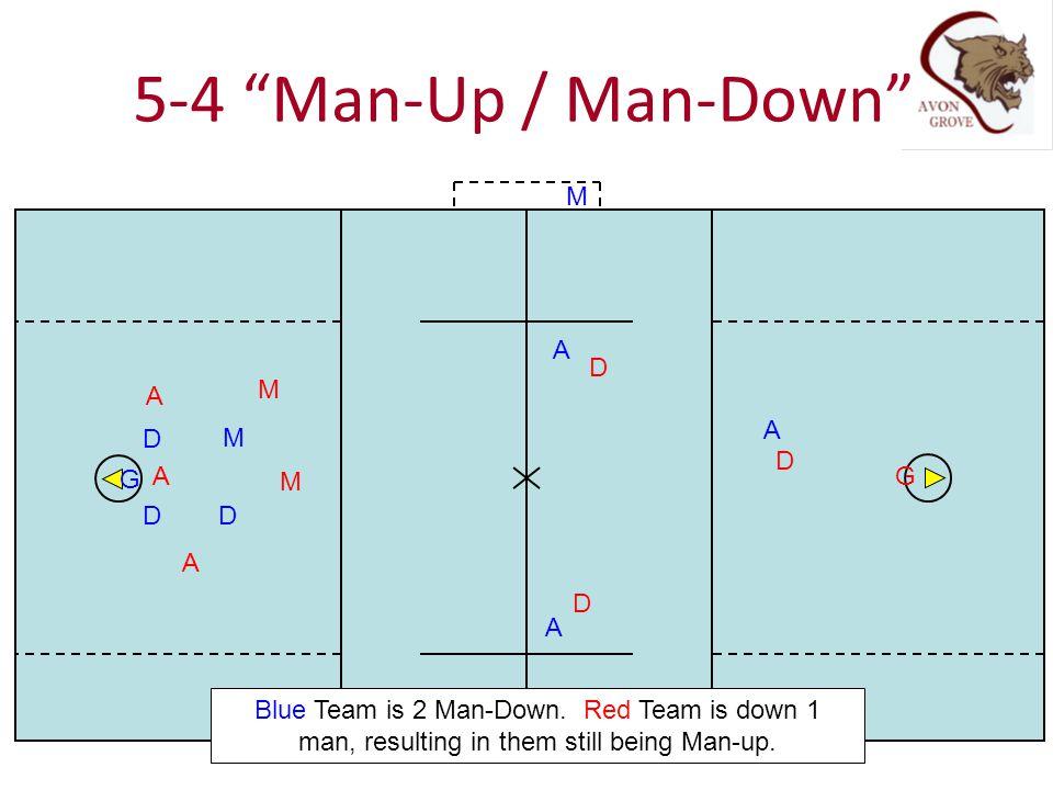 5-4 Man-Up / Man-Down M A D A M A D M D G A M G D D A D A