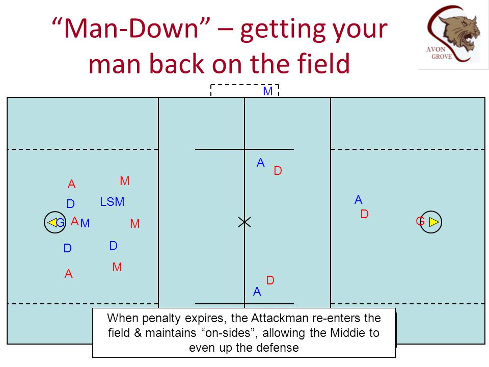 Man-Down – getting your man back on the field