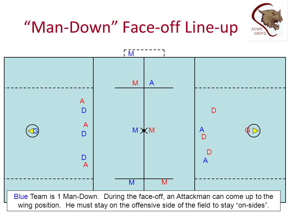 Man-Down Face-off Line-up