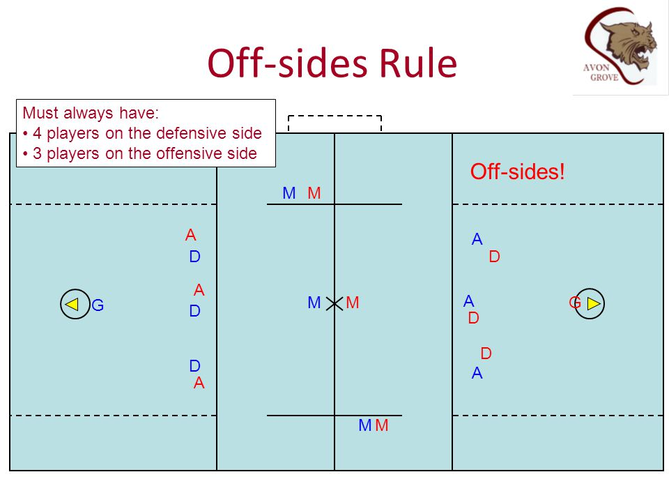 Off-sides Rule Off-sides! Must always have: