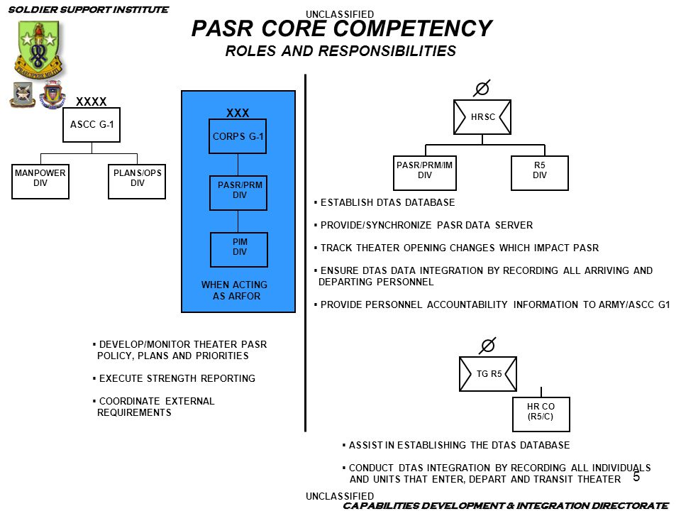PASR CORE COMPETENCY ROLES AND RESPONSIBILITIES
