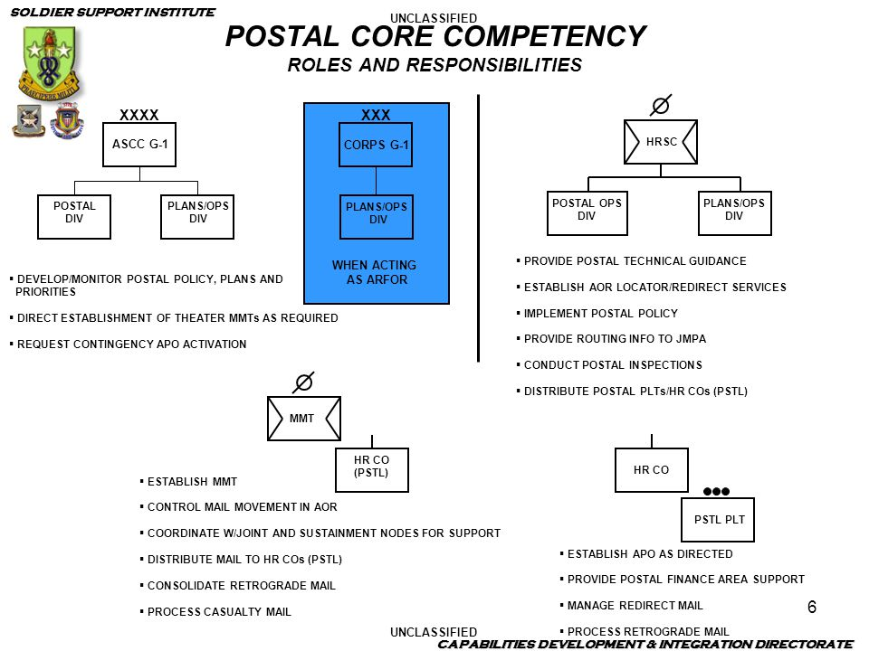 POSTAL CORE COMPETENCY ROLES AND RESPONSIBILITIES