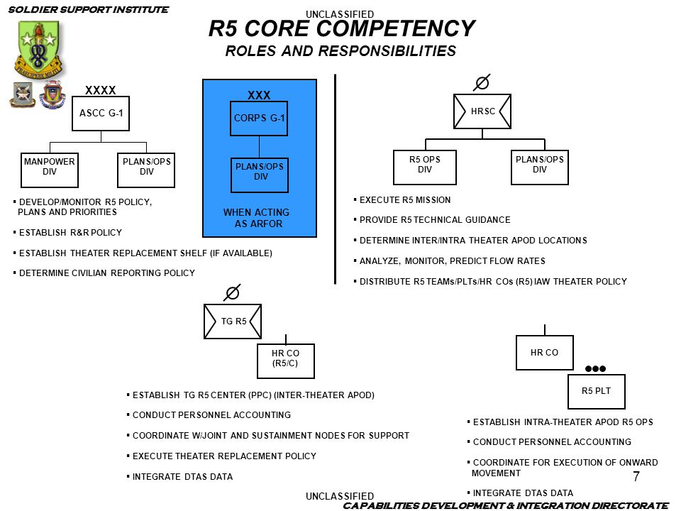R5 CORE COMPETENCY ROLES AND RESPONSIBILITIES