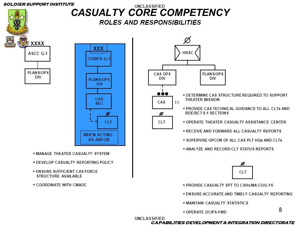 CASUALTY CORE COMPETENCY ROLES AND RESPONSIBILITIES