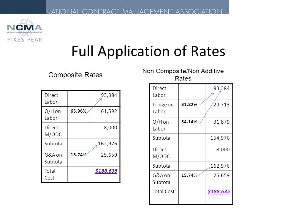 Full Application of Rates