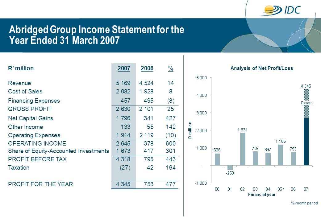 Abridged Group Income Statement for the Year Ended 31 March 2007