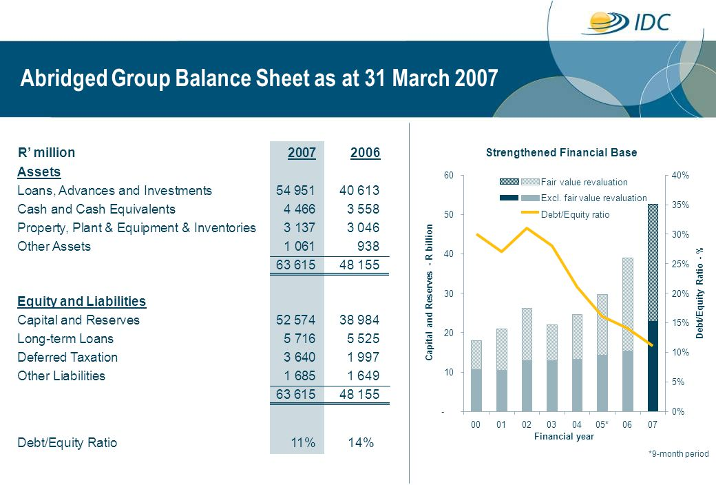 Abridged Group Balance Sheet as at 31 March 2007
