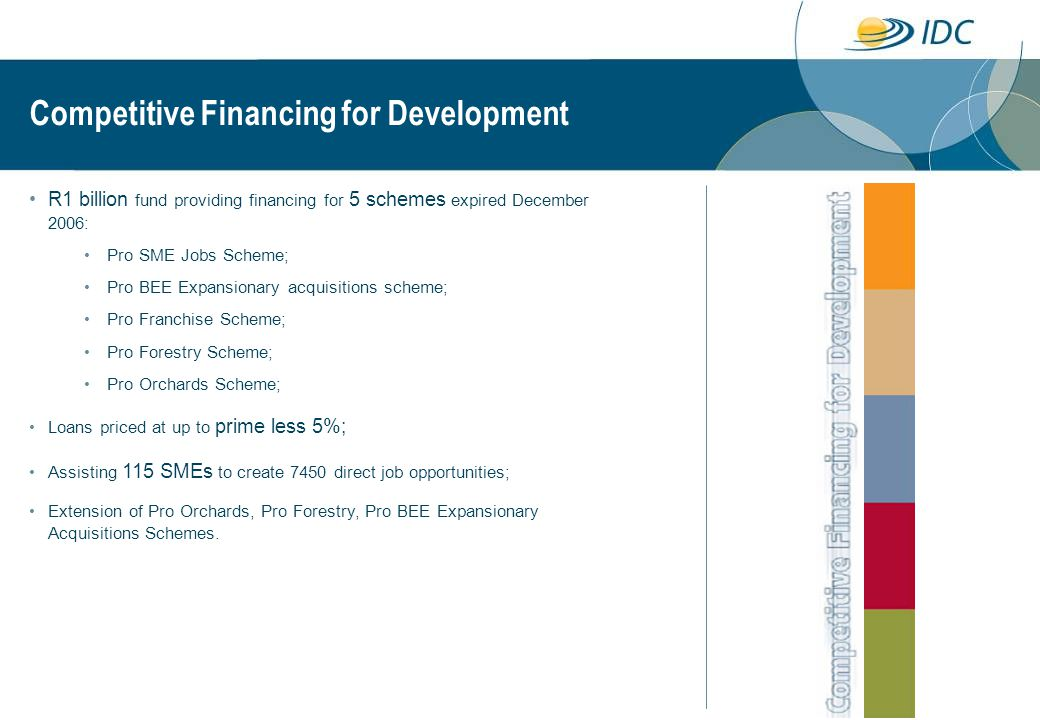 Competitive Financing for Development