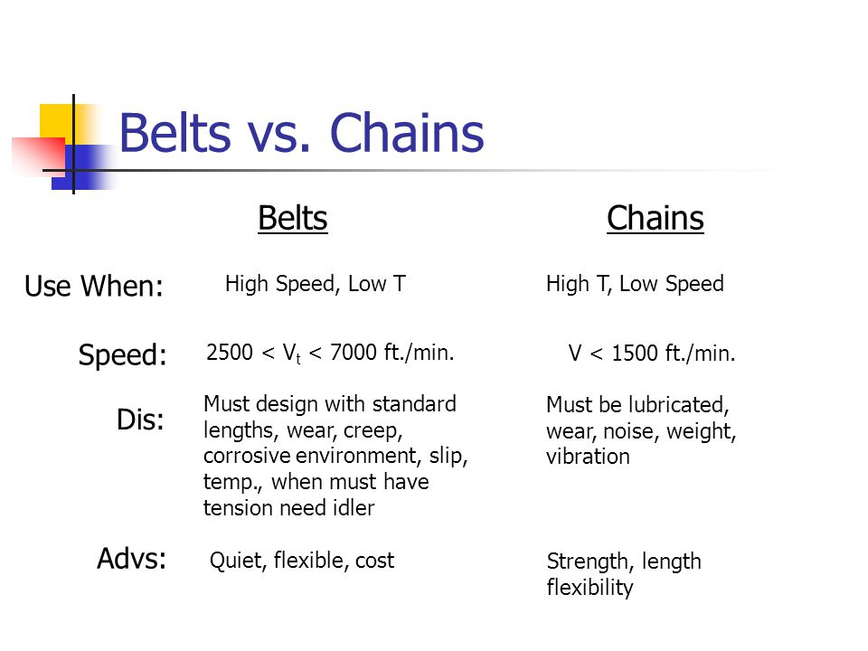 Belts vs. Chains Belts Chains Use When: Speed: Dis: Advs: