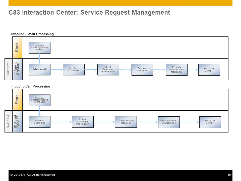 C83 Interaction Center: Service Request Management