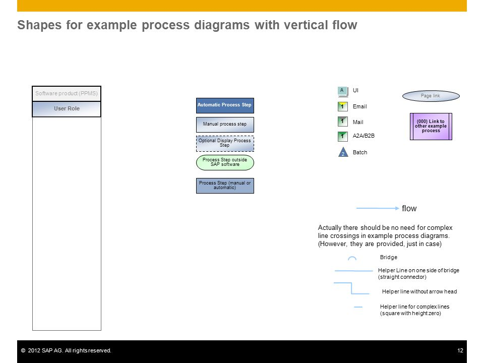 Shapes for example process diagrams with vertical flow